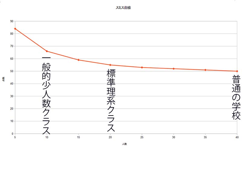 人数規模と生徒の学力をグラフ